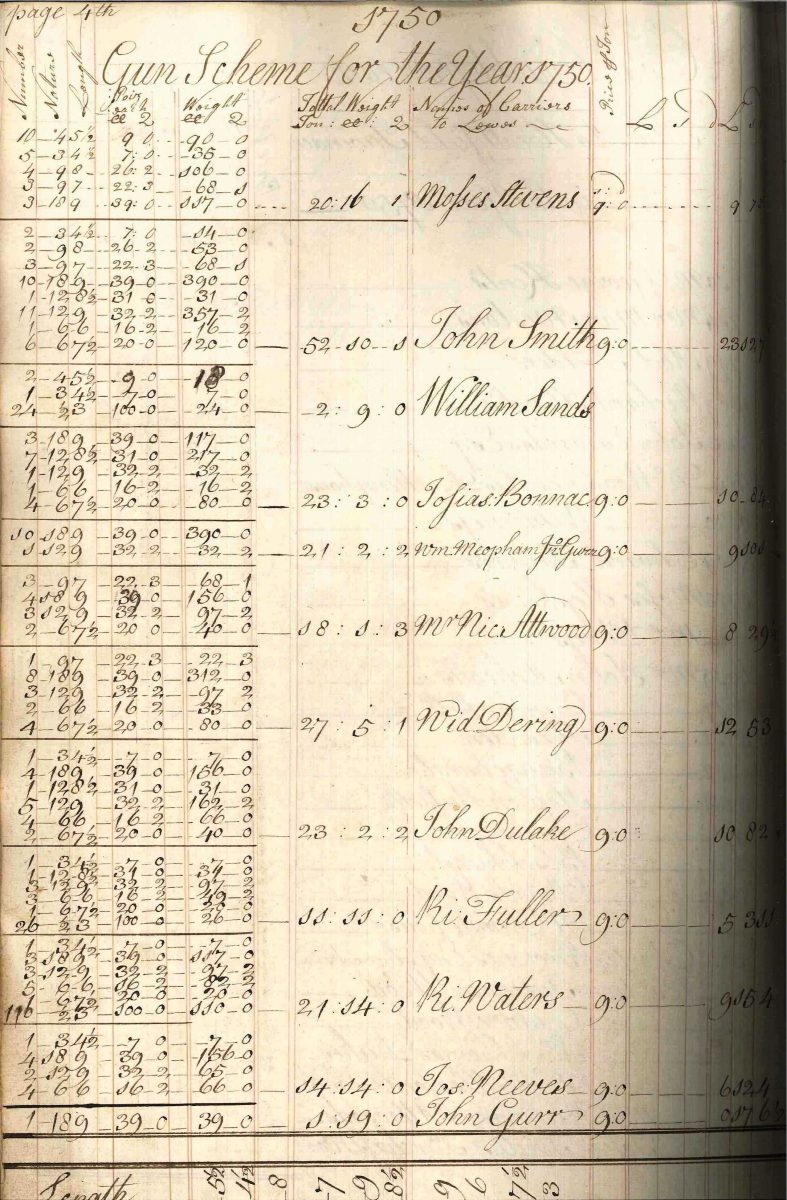 Account of the receipts and payments of Henry Westall for Sir William Sidney's ironworks at Robertsbridge and Panningridge
